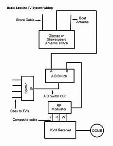 Basic Marine Wiring Diagrams : the marine installer 39 s rant kvh m1 101 ~ A.2002-acura-tl-radio.info Haus und Dekorationen