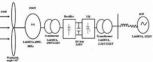 Voltage Stability Enhancement Using Vswt With Direct Drive