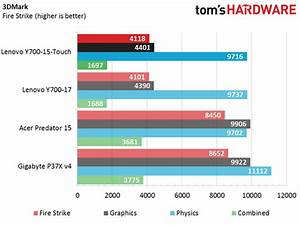 Lenovo Ideapad Y700-15 Touch Laptop Benchmarks - Tom's ...
