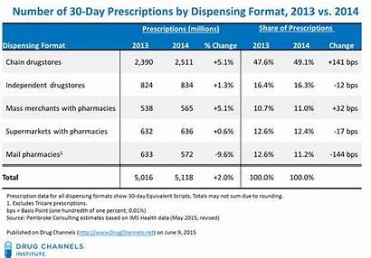Prescription Format Dispensing Bad Walgreens Rite Aid