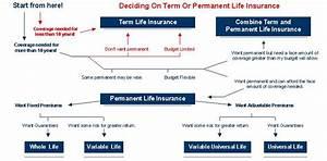 Life Insurance Decision Chart