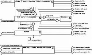 The Architecture Of The Simulation Input Generator Floga