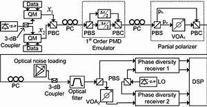 Block Diagram Of The Simulated System   Symbols  Qm