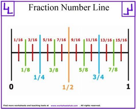 fraction number