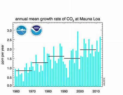 Warming Global Graphs Charts Chart Masri Zone
