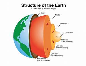 layers of the earth worksheet | Search Results for ...