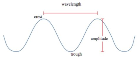 Light Wave Definition by Hertz Definition Concept Study