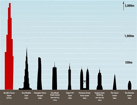 Top 10 New Tallest Buildings In The World