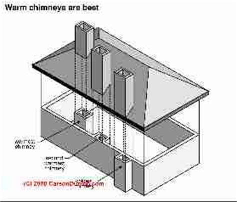 chimney draft   measure diagnose  repair