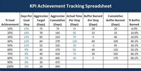 key performance indicators excel format