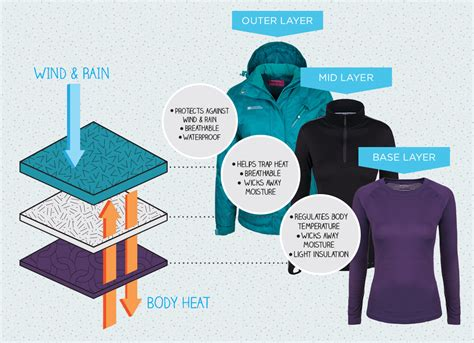 How To Choose The Best Warm