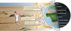 The Nature And Locations Of Deserts