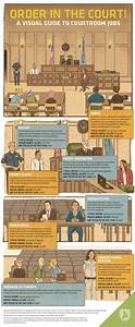 Order In The Court  A Visual Guide To Courtroom Jobs