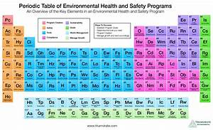 Triumvirate Environmental Creates The Periodic Table Of Eh U0026s