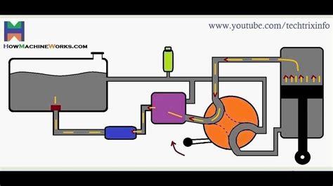 animation  basic hydraulic circuit works youtube