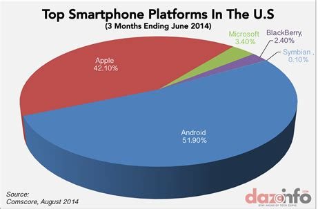 android vs ios market share apple inc aapl iphone gained in smartphone market in q2