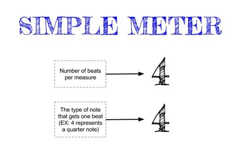 Meter) refers to the regularly recurring patterns and accents such as bars and beats. Chapter 2 - Nate Akre :: AP Music Theory