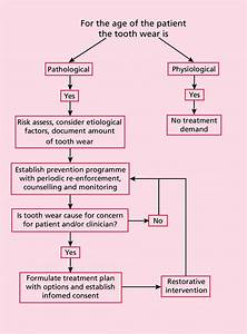 Flowchart For The Management Of A Patient With Severe