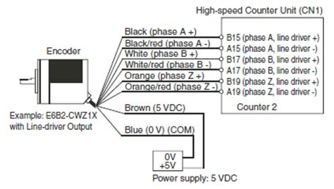 rotary encoders  information technical guide