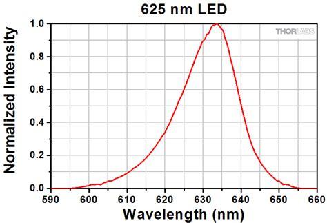 wavelength high power led source