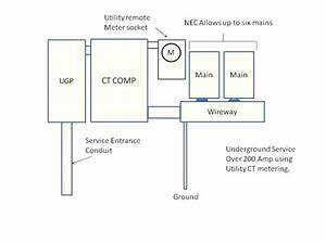 400 Amp Service Panel Meter  U2013 Donnerlawfirm Com