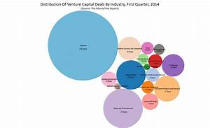 Software Firms Now 42% Of Venture Capital Invested In 2014