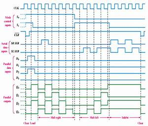 74hc194 Bidirectional Shift Register Timing Diagram