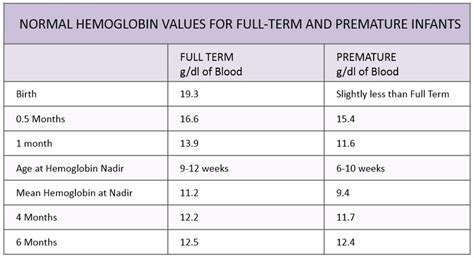 normal hemoglobin values in infants pediatric anesthesia