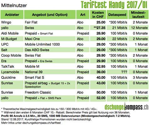 Tariftest Handy 2016 03 Die Schweizer Handyabos Und
