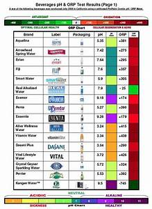 Body Ph Balance Chart Alkaline Acidic Charts Healthy Water Kangen Water