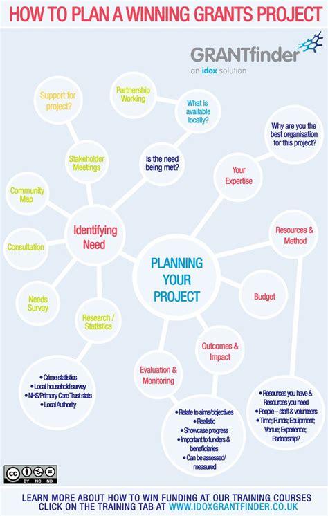 best 25 grant writing ideas on grant