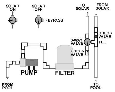 Pool Plumbing Diagram by Vortex Solar Pool Heater Bottom End Plumbing Diagram