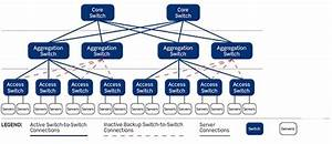 Do You Know The Data Center Network Architecture