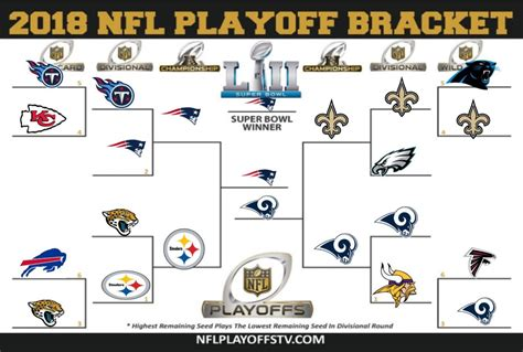 nfl playoffs  history  repeat   tom