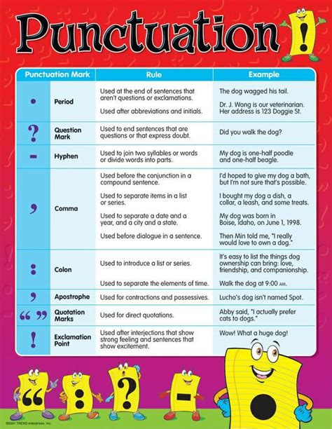 Punctuation Marks And Their Meaningslearn More About Punctuation Marks,rules Of Punctuation And
