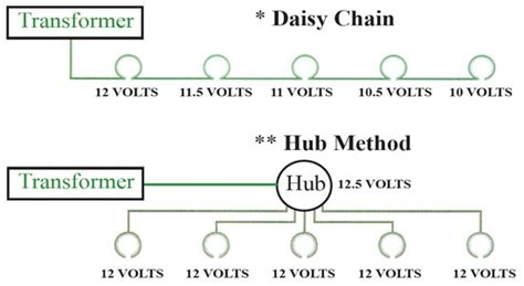 what is the hub method for wiring low voltage landscape