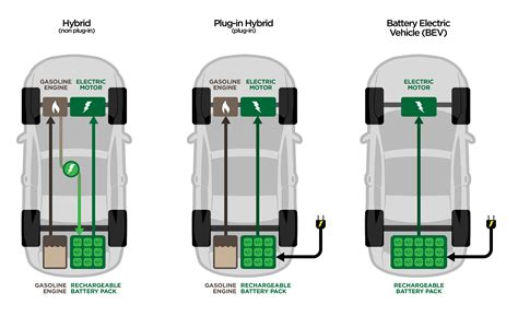 electric vehicles battery about evs nova scotia power