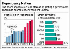 Food Stamp Benefit Chart Have You No Pride