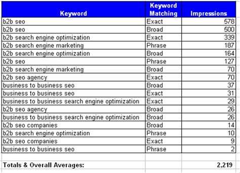 business search engine optimisation b2b seo vs business to business search engine