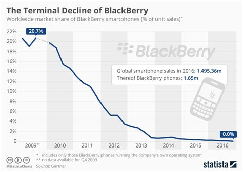terminal decline  blackberry