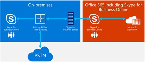 comparing skype for business in the cloud hybrid and on premises uc today