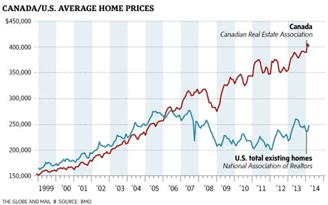 Average House Price In Us by The Canadian Housing Puts Even The Us To Shame