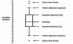 Diagramma Box Plot