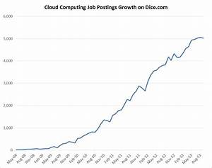 Top Ten Cloud Computing Skills Recruiters Search For