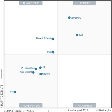 gartner magic quadrant help desk software servicenow recognized as gartner itsm tools magic quadrant
