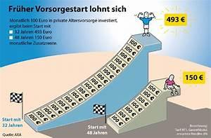 In Stand Setzen : axa ruhestand barometer 2010 deutsche setzen sparschweine ~ Lizthompson.info Haus und Dekorationen