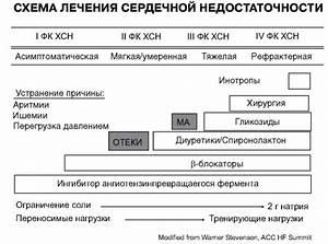 Клинико-фармакологические подходы к выбору и применению лекарственных средств при артериальной гипертензии