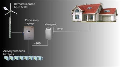 Автономное электроснабжение дома цены готовые решения выгодно ли своими руками