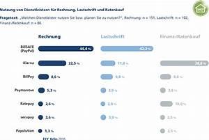 Rechnung Von Klarna : payment dienstleister h ndler sch tzen komplexit ts und risikoreduktion ~ Themetempest.com Abrechnung