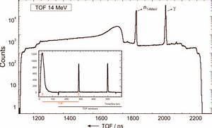 Flugstrecken Berechnen : kompaktes neutronenspektrometer f r die fusionsforschung ~ Themetempest.com Abrechnung